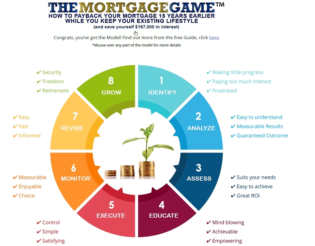 The Mortgage Game The Model